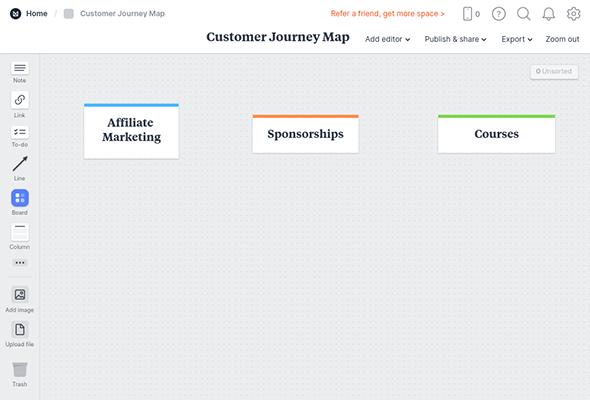 customer journey map revenue streams