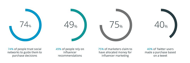 Affiliate Marketing Statistic 04 Users trust in social networks