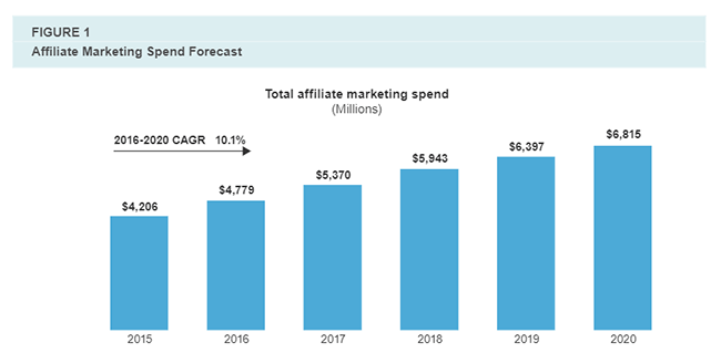 Affiliate Marketing Statistic 12 Affiliate marketing annual growth