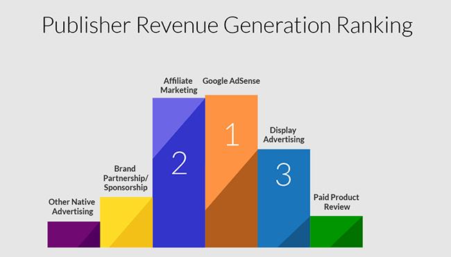 Affiliate Marketing Statistic 21 Affiliate marketing vs Google Adsense