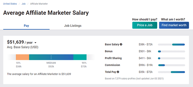 Affiliate Marketing Statistic 23 Average affiliate marketer salary