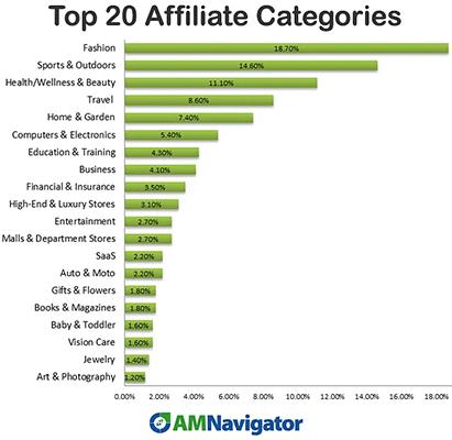 Affiliate Marketing Statistic 26 Fashion has most affiliates