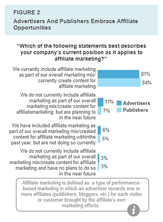 Affiliate Marketing Statistic 30 Affiliate marketing budgets