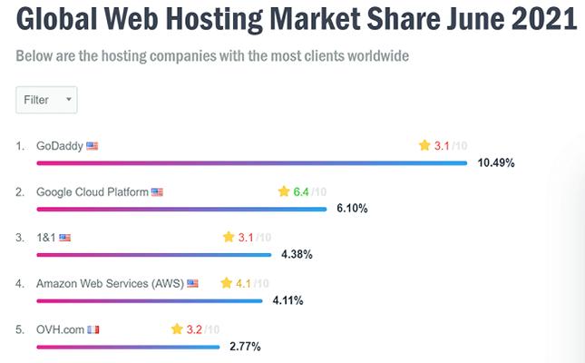 Web Hosting Statistics 6 - Most popular web hosting provider