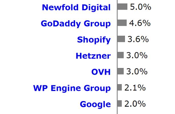 Web Hosting Statistics 8 - NewFold Digital