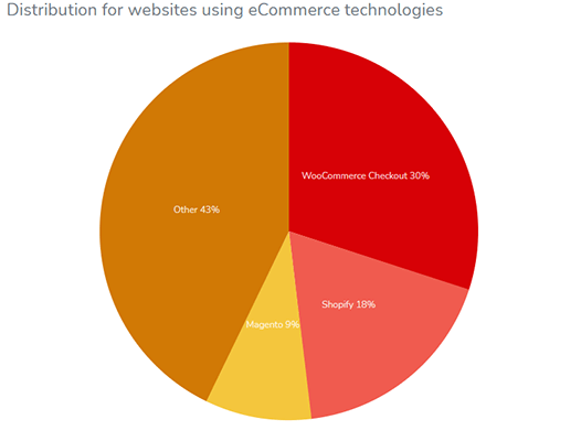 WooCommerce is the most popular eCommerce plugin