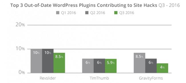 Most-hacked WordPress plugins in 2016
