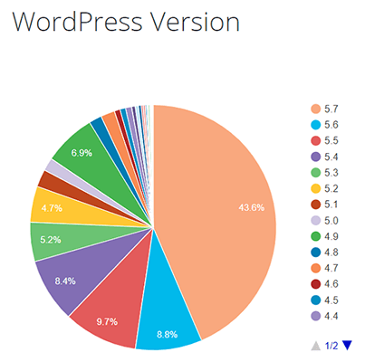 WordPress sites running version 5.7