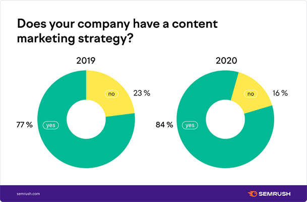 16 Semrush - content marketing strategy chart