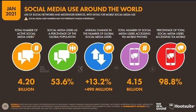 4.2 billion active social media users worldwide
