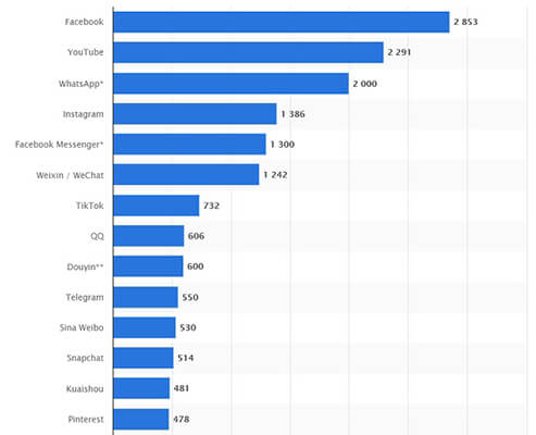 Facebook has over 2.8 billion daily active users