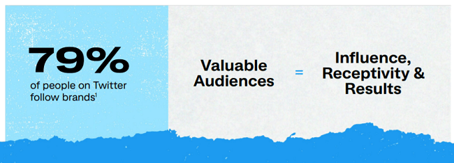 79% of Twitter users follow brands