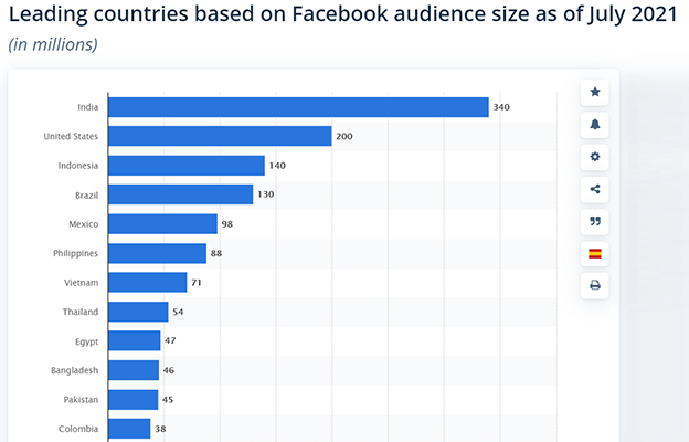 There are more Facebook users in India than in any other country