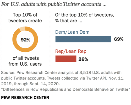 10% of Twitter users are responsible for 92% of Tweets
