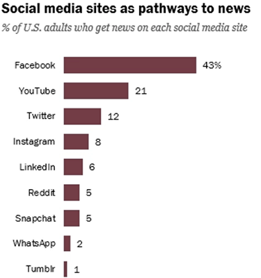 71% of Twitter users get their news on the platform