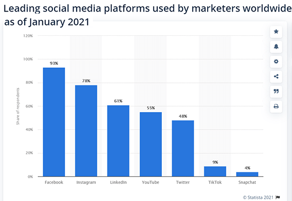93% of marketers worldwide use Facebook
