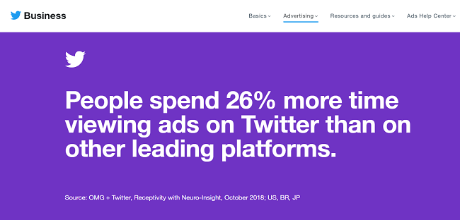 People spend 26% longer viewing ads on Twitter than other social platforms