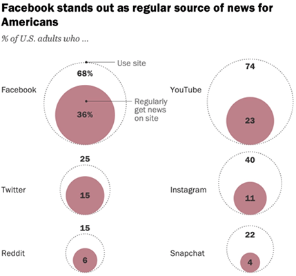 36% of people use Facebook as a news source