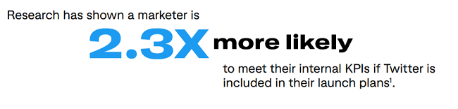 You're 2.3x more likely to meet your KPIs if you market new product launches on Twitter
