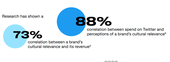 And brands that are more culturally relevant drive more revenue