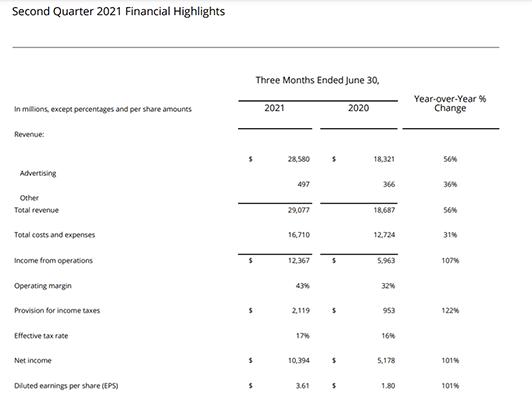 Facebook generated over $29 billion in revenue in the second quarter of 2021