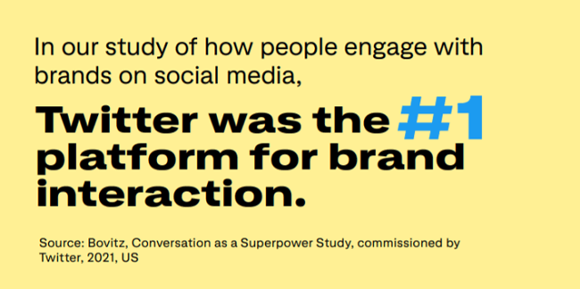 29. Twitter is the top platform for brand interaction