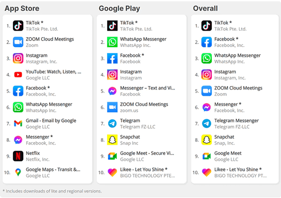 Facebook was the 2nd most downloaded app of 2020