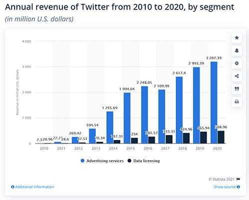 Twitter generated over $3.7 billion in revenue in 2020