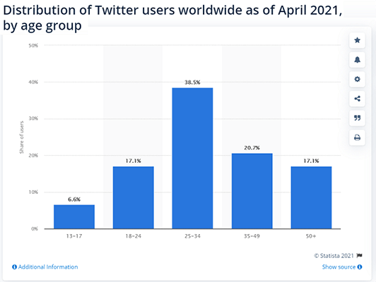 38.5% of Twitter users are age 25 to 34