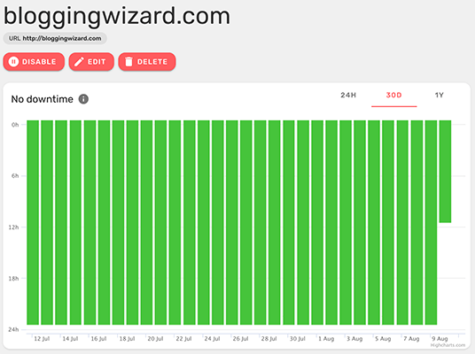 Downtime for Blogging Wizard