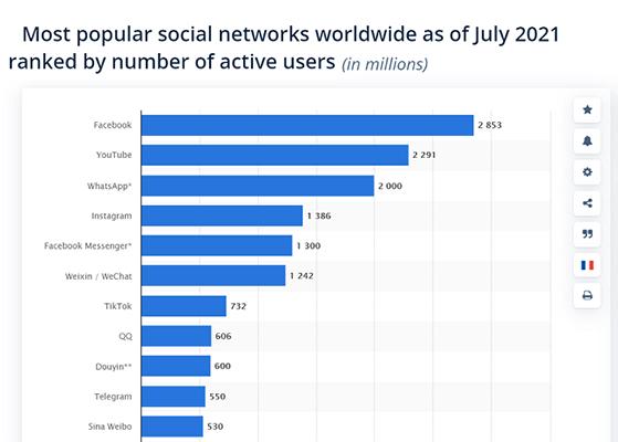Around 1.4 billion people use Instagram