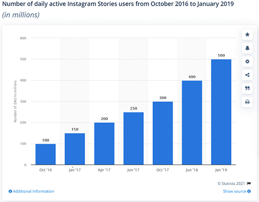 Approximately 500 million people use Instagram Stories daily