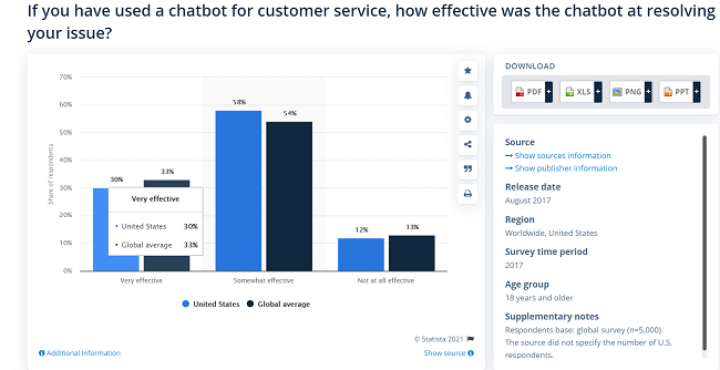 33% of consumers find chatbots 'very effective' at resolving their issues