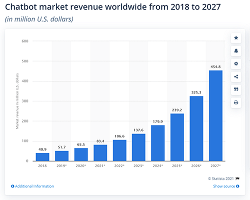 The global chatbot marketing revenue reached $83.4 million this year