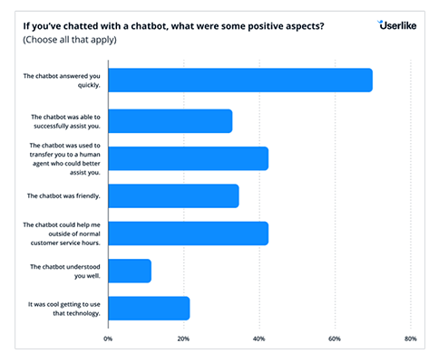 68% of users enjoy the speed at which chatbots answer