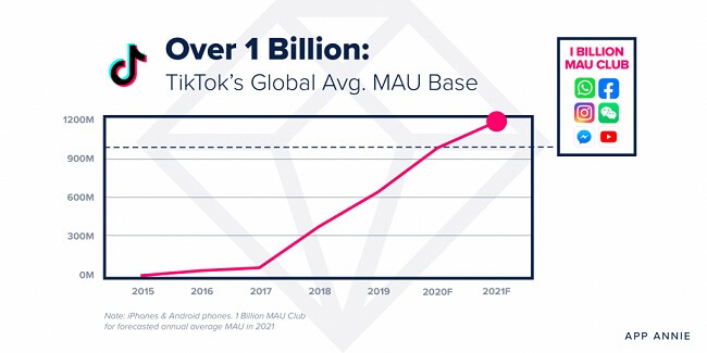 TikTok is predicted to reach 1.2 billion monthly active users by the end of 2021