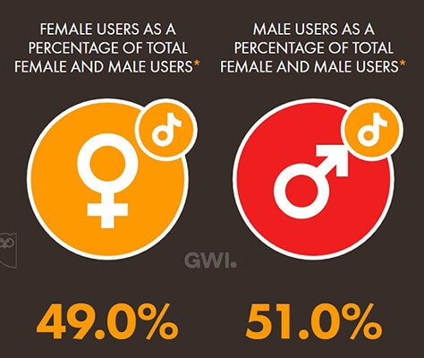 51% of TikTok users are male