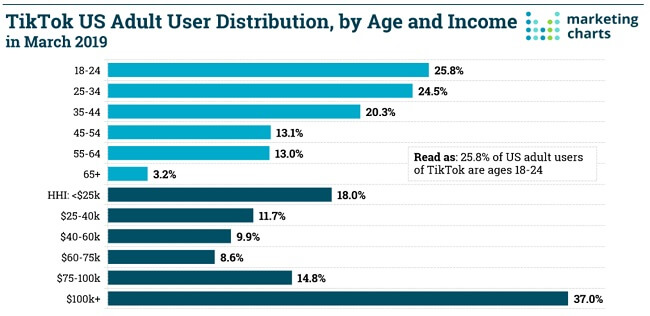 ⅓ of TikTok users have an average household income of $100K or more