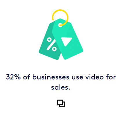 32% of businesses utilized videos in their sales efforts