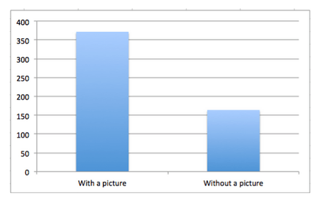 Facebook posts with images get 2.3x more engagement than those without