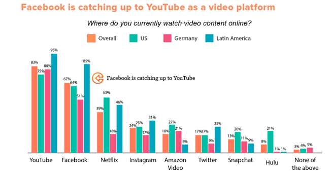 Facebook is the 2nd most popular place to view video content after YouTube