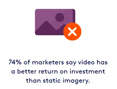 74% of marketers say that video content has a better ROI than static images