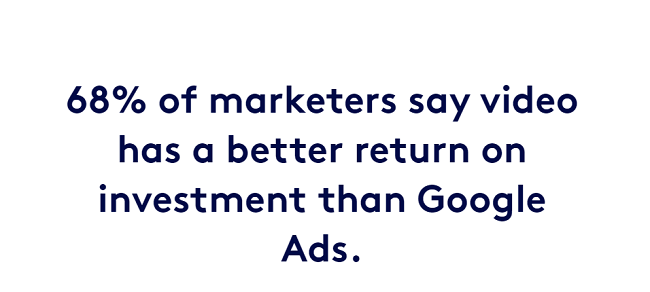 68% believe it has a better ROI than Google Ads
