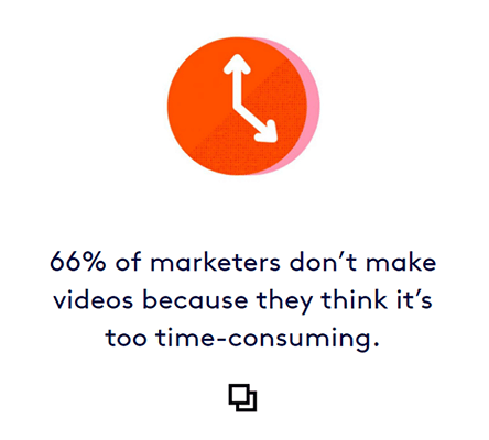 66% of businesses avoid using video content because it is too time-consuming to make