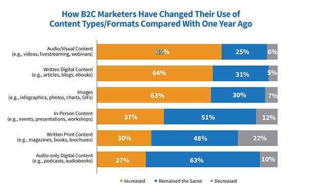 69% of marketers increased their usage of visual content in 2019