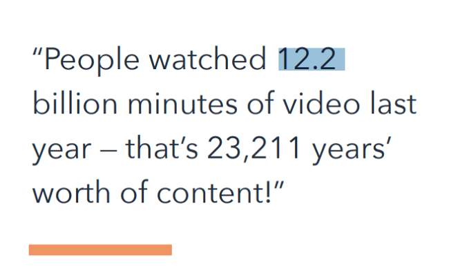 12.2 billion minutes of video were watched online in 2021