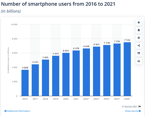There are almost 6.4 billion smartphone users worldwide