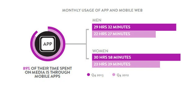 Smartphone users spent 89% of their time on apps