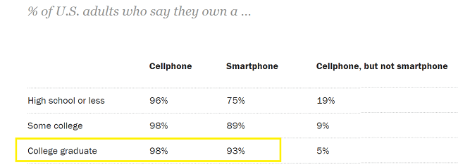 93% of college graduates in the US own a smartphone