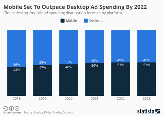 Mobile advertising will outpace desktop advertising by next year